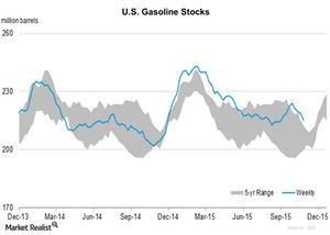 uploads/2015/11/U.S.-Gasoline-Stocks-2015-11-0511.jpg