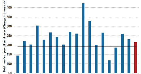 uploads/2015/08/US-non-farm-payrolls21111.png