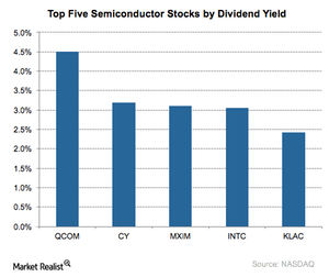 uploads/2017/09/A7_Semiconductors_Top-5-stocks-by-dividend-yield-3-1.png