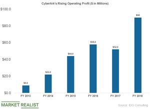 uploads/2019/05/cybr-operating-profit-1.png