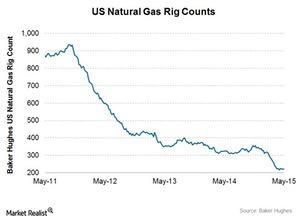 uploads///Natural gas rig count