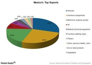 uploads/2016/03/mexico-top-exports1.jpg