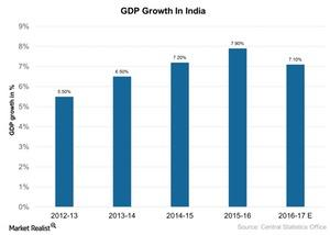 uploads/2017/04/GDP-Growth-In-India-2017-04-07-1.jpg