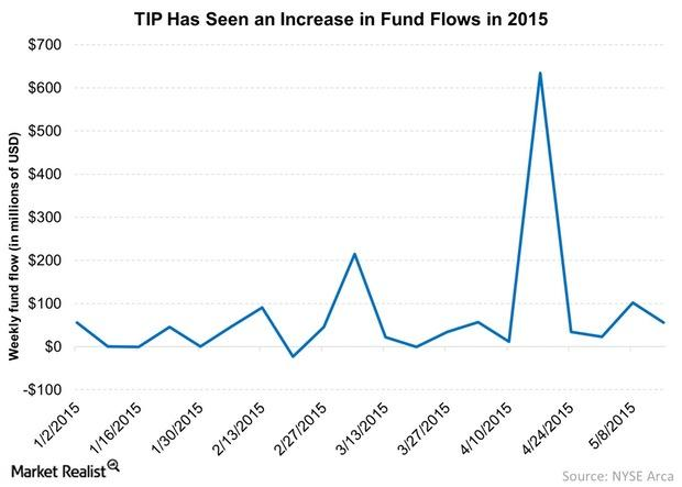 uploads///TIP Has Seen an Increase in Fund Flows in