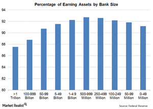 uploads/// Total Earning Assets by Bank Category