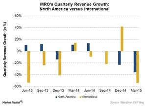 uploads///Rev Growth NA vs International