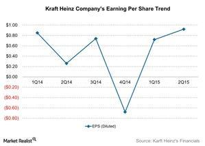 uploads///Kraft Heinz Companys Earning Per Share Trend
