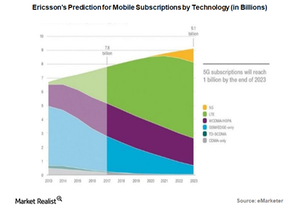uploads///Ericssons prediction for mobile subscription