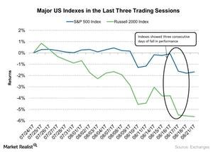 uploads/2017/08/Major-US-Indexes-in-the-Last-Three-Trading-Sessions-2017-08-22-1.jpg