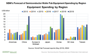 uploads/2018/08/E2_Semiconductors_equiment-spending-2019-forecast-1.png