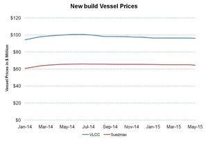 uploads/2015/06/New-build-Vessel-Prices-2015-06-241.jpg