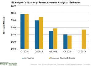 uploads/2019/04/APRN-Revenue-1.png