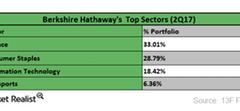uploads///top sectors