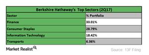 uploads/2017/09/top-sectors-1.png