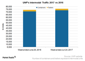 uploads/2017/07/UNP-Intermodal-2-1.png