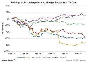 uploads/2016/06/refining-mlps-underperformed-energy-sector-ytd-1.jpg