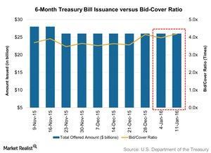 uploads/2016/01/6-Month-Treasury-Bill-Issuance-versus-Bid-Cover-Ratio-2016-01-151.jpg