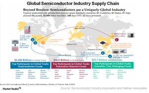 uploads/2017/10/A8_Semiconductors_global-Supply-chain-1.png