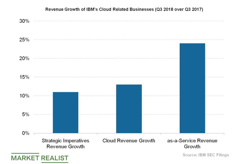 uploads///IBM cloud related revenue growth