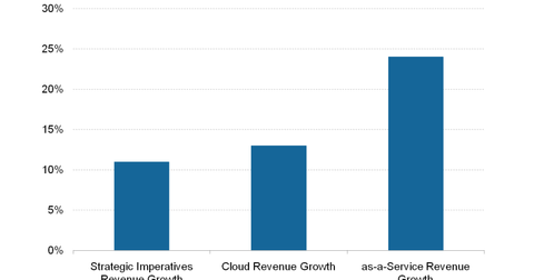 uploads/2018/11/IBM-cloud-related-revenue-growth-1.png