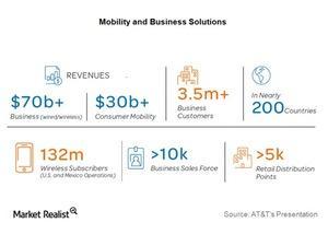 uploads/2015/08/Tel-ATT-mobility-business-Solution1.jpg