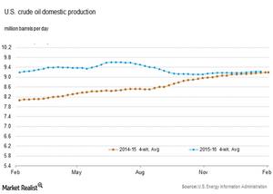 uploads/2016/01/US-crude-oil-production41.png