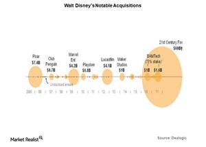 uploads/2018/02/walt-disney-acquisitions-1-1.png