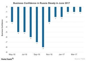 uploads///Business Confidence in Russia Steady in June