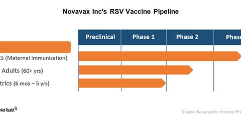 uploads/2017/12/Novavax-RSV-Pipeline-1.png