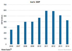uploads/2016/02/5-Irans-GDP1.png