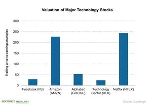 uploads/2018/07/Valuation-of-Major-Technology-Stocks-2018-07-27-1.jpg