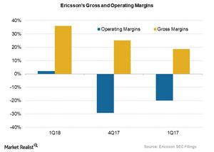 uploads/2018/04/ericsson-1Q18-margins-1.png