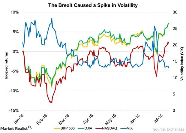 uploads///The Brexit Caused a Spike in Volatility