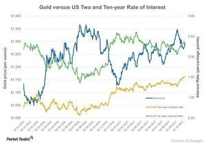 uploads///Gold versus US Two and Ten year Rate of Interest