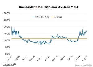 uploads/2015/08/Div-yield1.png