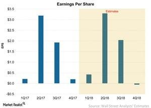 uploads/2017/12/Earnings-Per-Share-2017-12-24-1.jpg