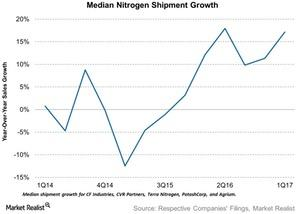 uploads/2017/05/Median-Nitrogen-Shipment-Growth-2017-05-14-1.jpg