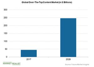 uploads/2019/01/global-OTT-content-market-1.png