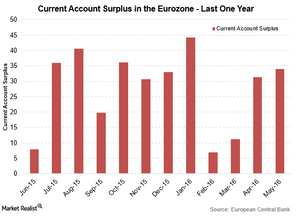 uploads///Euro current acc