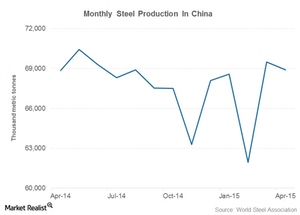 uploads///china steel production