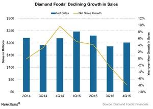 uploads///Diamond Foods Declining Growth in Sales