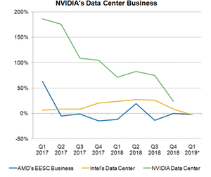 uploads/2019/02/A7_Semiconductors_AMD-NVDA-INTC-data-center-Business-Q418-1.png