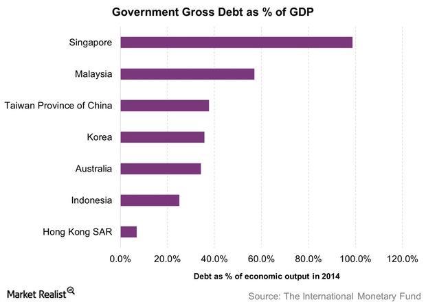 uploads///Government Gross Debt as of GDP