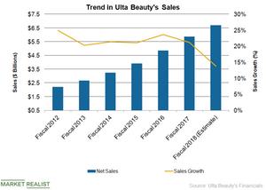 uploads/2019/01/Ulta-Sales-1.png