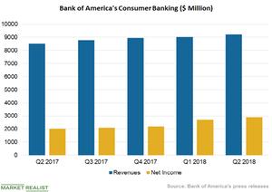 uploads///Consumer Banking