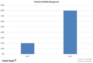 uploads/2015/09/Enterprise-Mobility-Management1.png