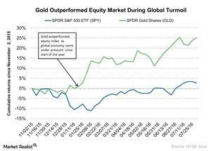 uploads/2016/08/Gold-Outperformed-Equity-Market-During-Global-Turmoil-2016-08-03-1.jpg