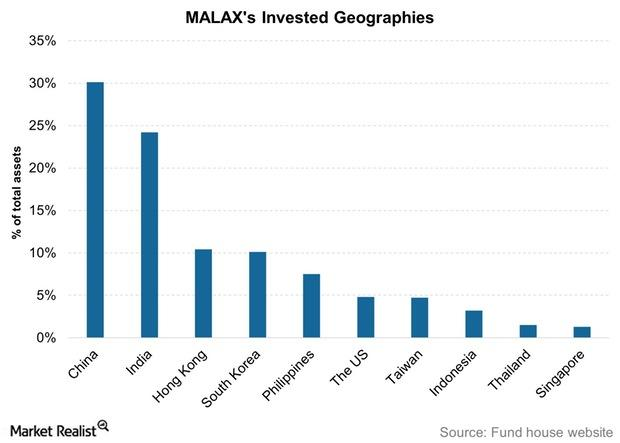 uploads///MALAXs Invested Geographies