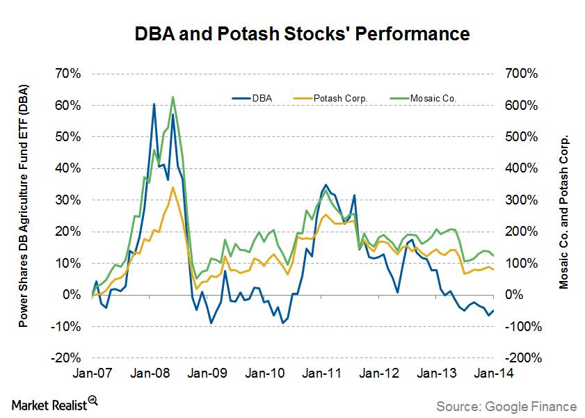 uploads///DBA and Potash Stocks Performance