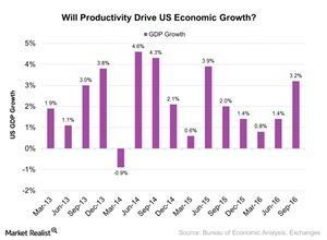 uploads///Will Productivity Drive US Economic Growth